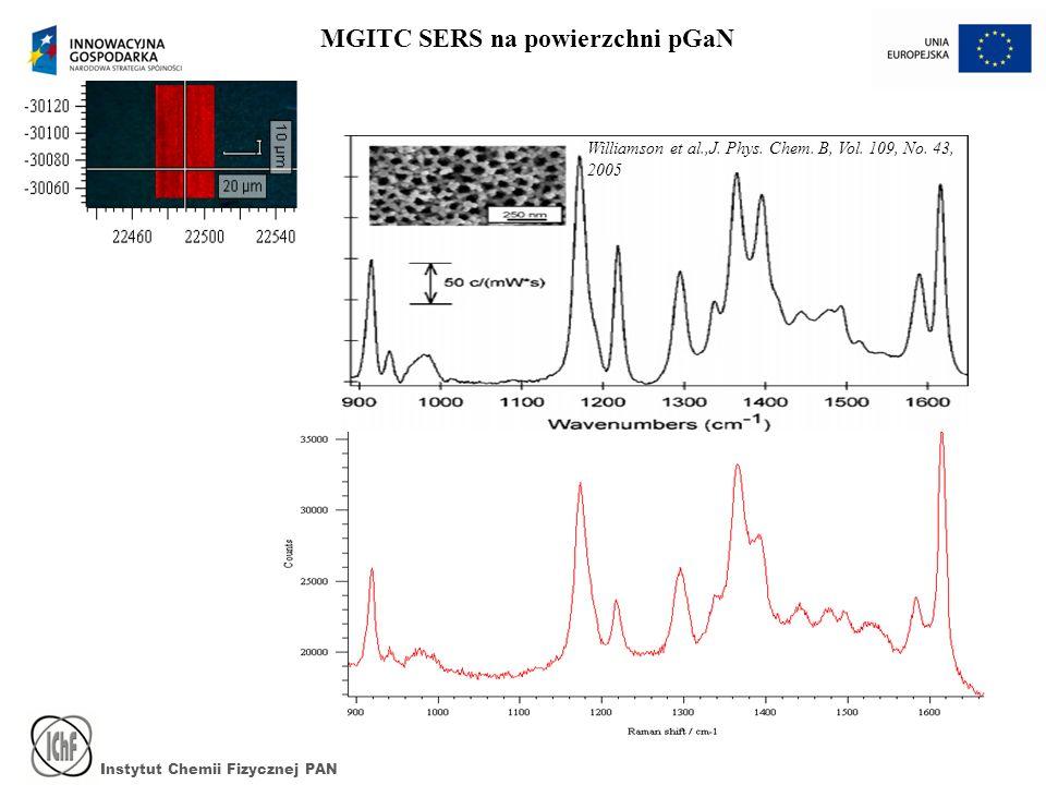 Instytut Chemii Fizycznej PAN Williamson et al.,J. Phys. Chem. B, Vol. 109, No. 43, 2005 MGITC SERS na powierzchni pGaN