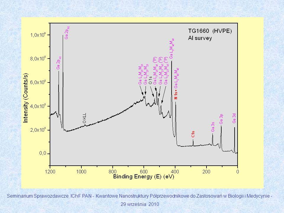 Po elektrochemicznym trawieniu zespół IWC obserwował na powierzchni węglika krzemu narastanie niezidentyfikowanej warstwy.