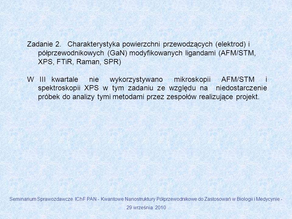 Zadanie 2. Charakterystyka powierzchni przewodzących (elektrod) i półprzewodnikowych (GaN) modyfikowanych ligandami (AFM/STM, XPS, FTiR, Raman, SPR) W