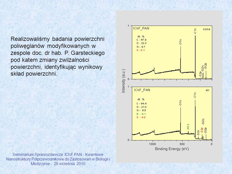 Realizowaliśmy badania powierzchni poliwęglanów modyfikowanych w zespole doc. dr hab. P. Garsteckiego pod katem zmiany zwilżalności powierzchni, ident