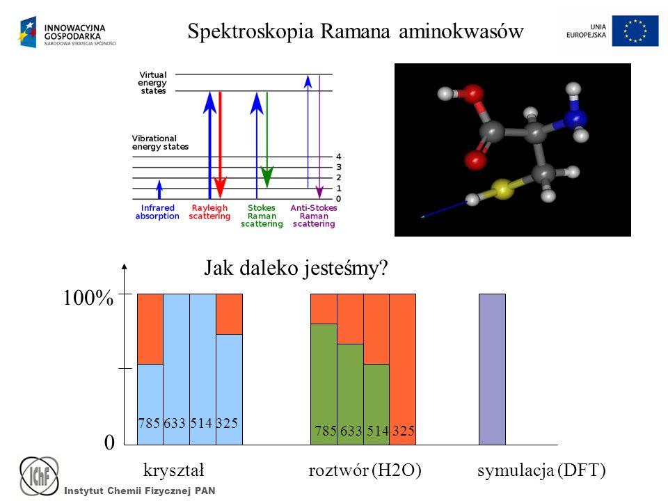 Instytut Chemii Fizycznej PAN Jak daleko jesteśmy? 785 633 514 325 0 100% kryształ 785 633 514 325 roztwór (H2O)symulacja (DFT) Spektroskopia Ramana a