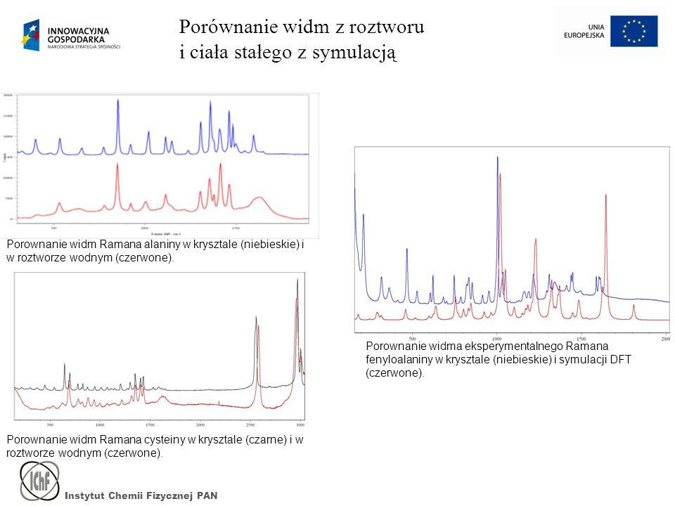 Instytut Chemii Fizycznej PAN Porownanie widm Ramana alaniny w krysztale (niebieskie) i w roztworze wodnym (czerwone). Porównanie widm z roztworu i ci