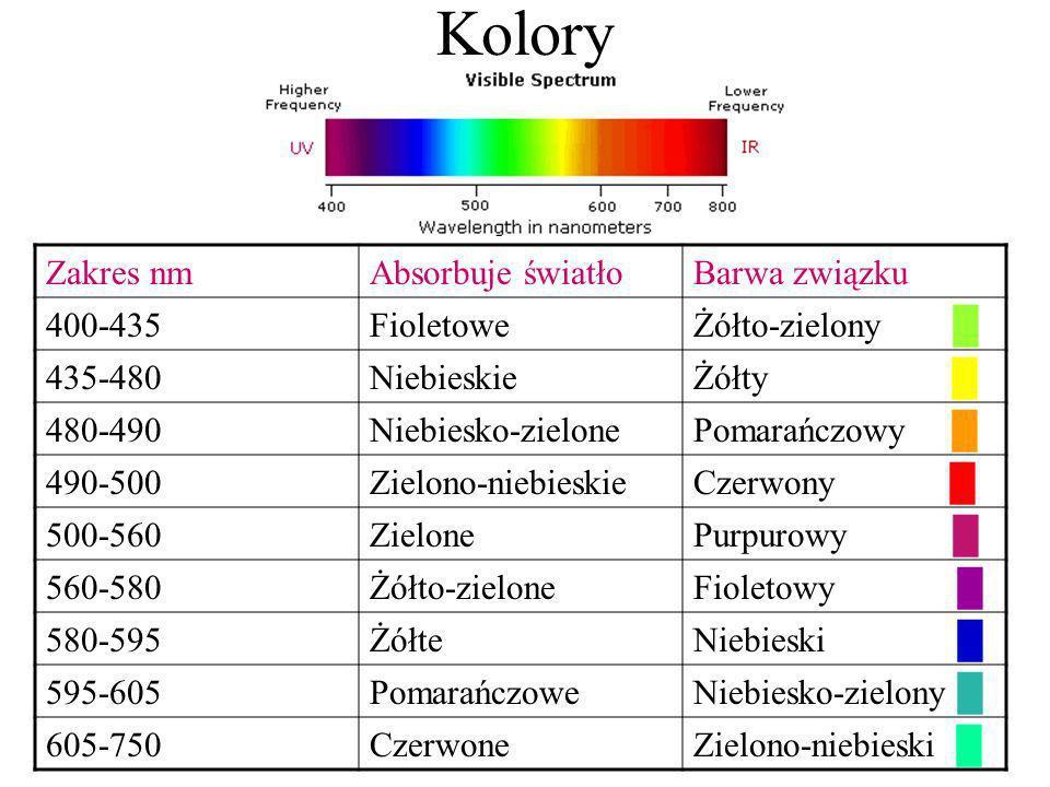Kolory Zakres nmAbsorbuje światłoBarwa związku 400-435FioletoweŻółto-zielony 435-480NiebieskieŻółty 480-490Niebiesko-zielonePomarańczowy 490-500Zielon