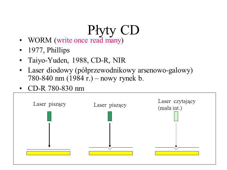 Płyty CD WORM (write once read many) 1977, Phillips Taiyo-Yuden, 1988, CD-R, NIR Laser diodowy (półprzewodnikowy arsenowo-galowy) 780-840 nm (1984 r.)