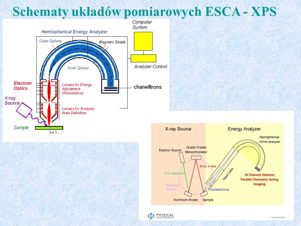 Przygotowując nowy system analizy powierzchni oparty na spektrometrze PHI 5000 Versa Probe przeprowadzono: - kalibrację nośnika próbek do kątowo-rozdzielczej analizy widm XPS - zakupiono w European Commission - Joint Research Centre, Institute for Reference Materials and Measurements materiały referencyjne do kalibracji szybkości sputteringu, oparte na dokładnie zdefiniowanych warstwach Ta 2 O 5 na Ta oraz SiO 2 /Si - przeprowadzono kalibracje szybkości sputteringu w oparciu o wzorzec SiO 2 /Si - zakupiono odpowiednie materiały do napylania cienkich warstw metali, - przeprowadzono wstępne testy pracy napylarki pracującej z bombardowaniem elektronowym, określono szybkość napylania przy wykorzystaniu wagi kwarcowej - zainstalowano linie gazowe do komory preparatywnej oraz reaktora chemicznego - po serii wstępnych pomiarów widm XPS został zmodyfikowany przez dostawców (firmy PREVAC i PHI-ULVAC) układ nośników próbek i manipulatora komory analitycznej oraz program sterujący pomiarem.