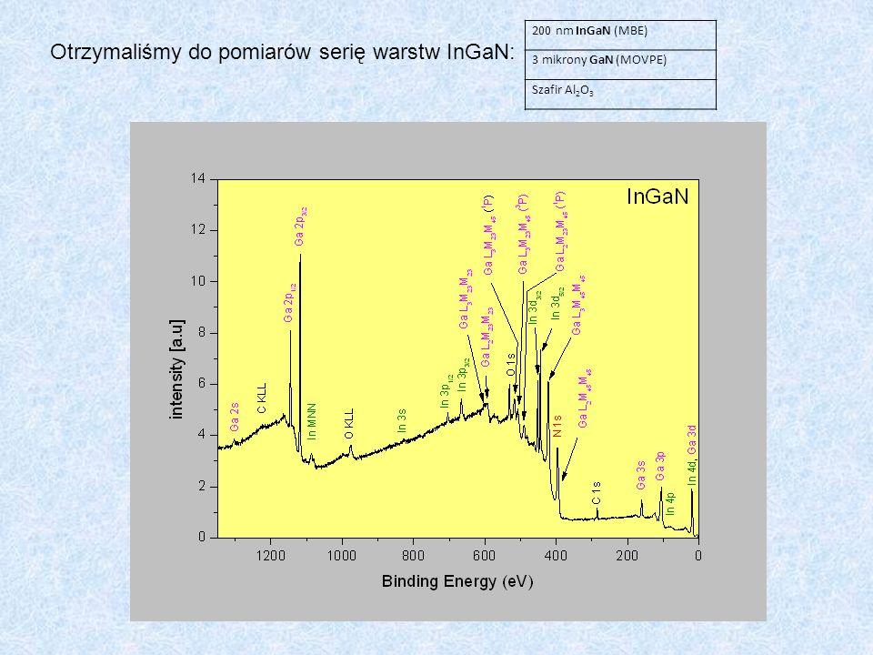 Otrzymaliśmy do pomiarów serię warstw InGaN: 200 nm InGaN (MBE) 3 mikrony GaN (MOVPE) Szafir Al 2 O 3