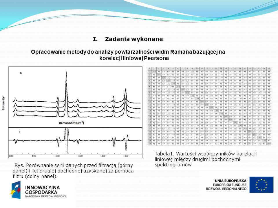 I.Zadania wykonane Opracowanie metody do analizy powtarzalności widm Ramana bazującej na korelacji liniowej Pearsona Tabela1. Wartości współczynników