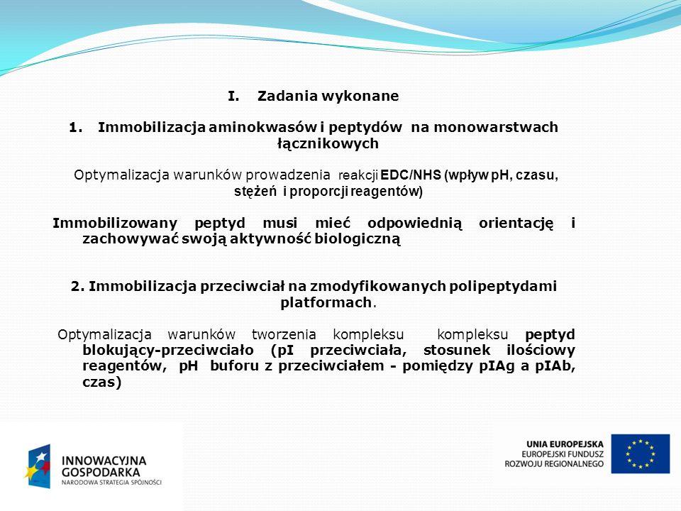 I.Zadania wykonane 1.Immobilizacja aminokwasów i peptydów na monowarstwach łącznikowych Optymalizacja warunków prowadzenia reakcji EDC/NHS (wpływ pH,