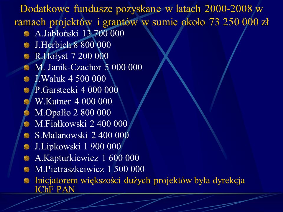 Dodatkowe fundusze pozyskane w latach 2000-2008 w ramach projektów i grantów w sumie około 73 250 000 zł A.Jabłoński 13 700 000 J.Herbich 8 800 000 R.