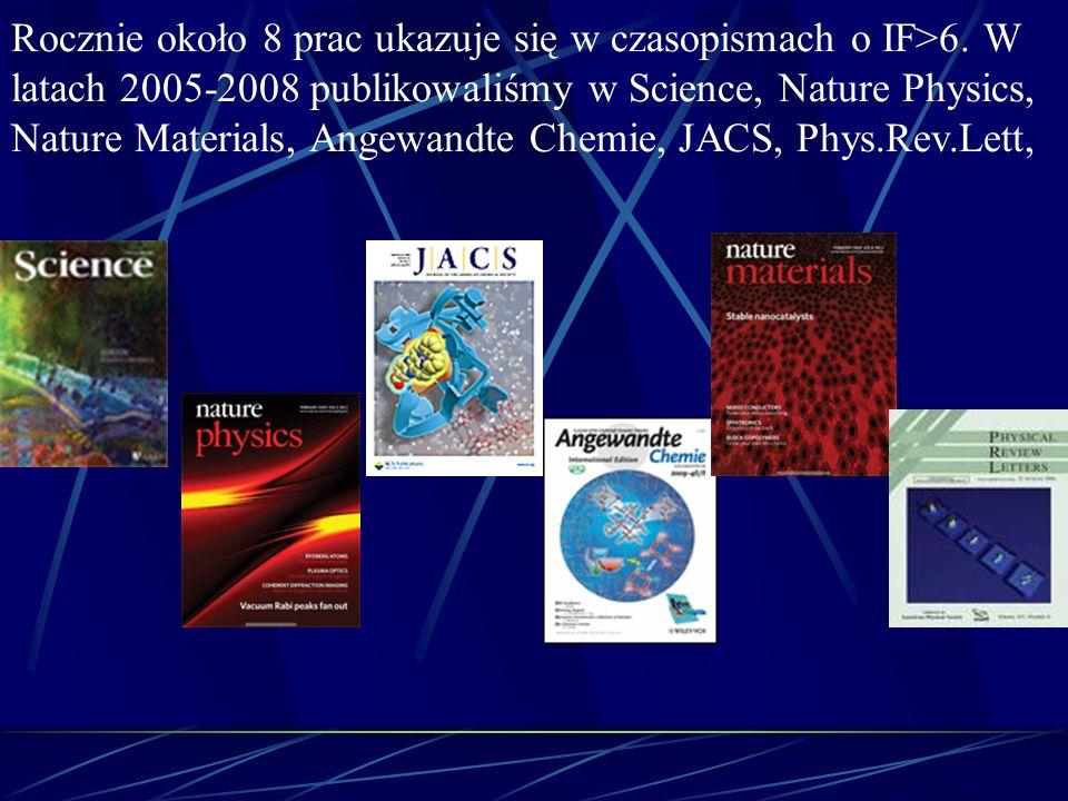 Rocznie około 8 prac ukazuje się w czasopismach o IF>6. W latach 2005-2008 publikowaliśmy w Science, Nature Physics, Nature Materials, Angewandte Chem