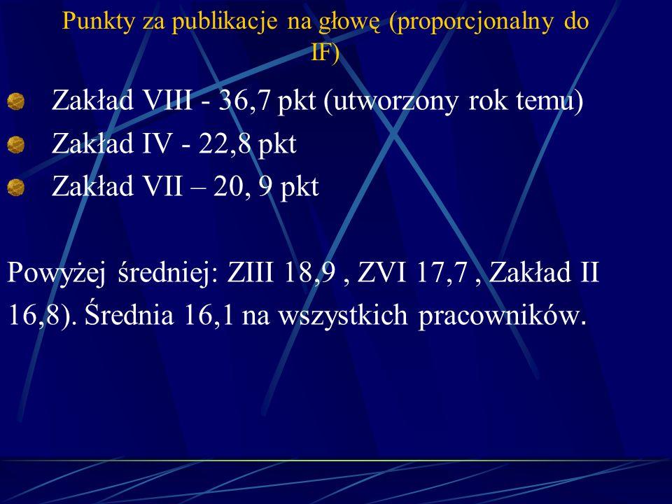 Punkty za publikacje na głowę (proporcjonalny do IF) Zakład VIII - 36,7 pkt (utworzony rok temu) Zakład IV - 22,8 pkt Zakład VII – 20, 9 pkt Powyżej ś