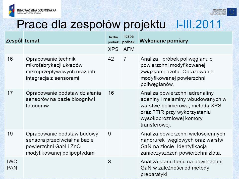 Prace dla zespołów projektu I-III.2011 Zespółtemat liczba próbek Wykonane pomiary XPSAFM 16Opracowanie technik mikrofabrykacji układów mikroprzepływow