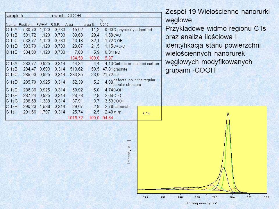 Zespół 19 Wielościenne nanorurki węglowe Przykładowe widmo regionu C1s oraz analiza ilościowa i identyfikacja stanu powierzchni wielościennych nanorur