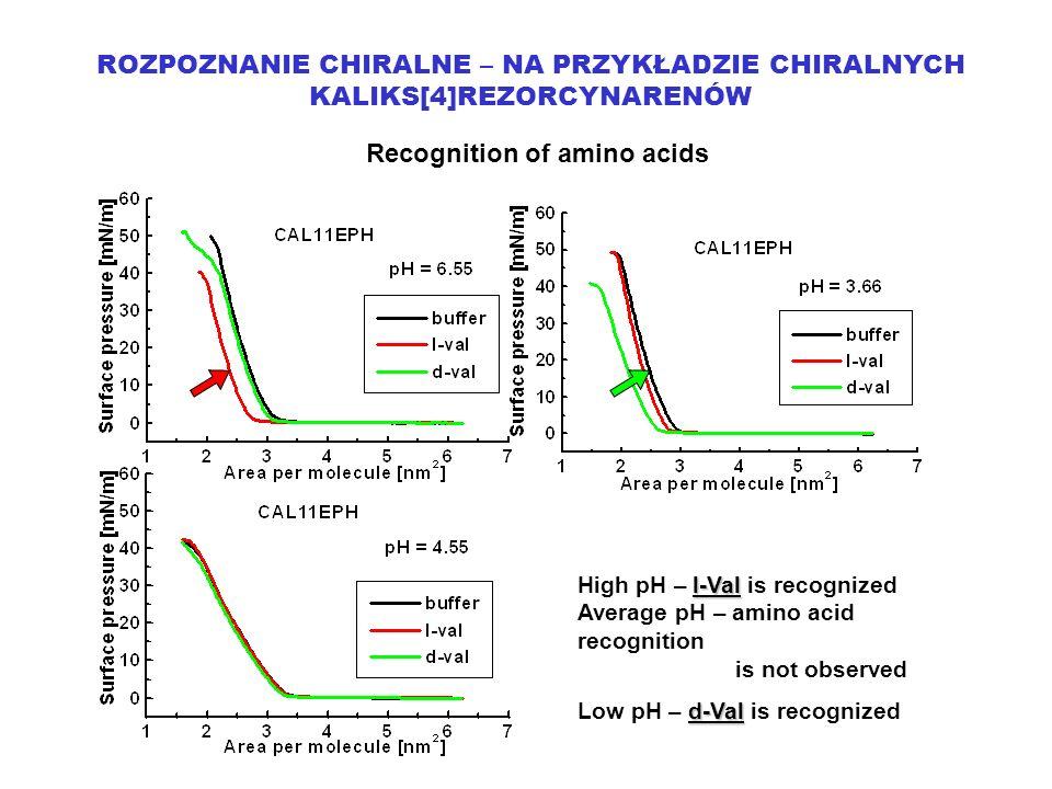 ROZPOZNANIE CHIRALNE – NA PRZYKŁADZIE CHIRALNYCH KALIKS[4]REZORCYNARENÓW Recognition of amino acids l-Val High pH – l-Val is recognized Average pH – amino acid recognition is not observed d-Val Low pH – d-Val is recognized