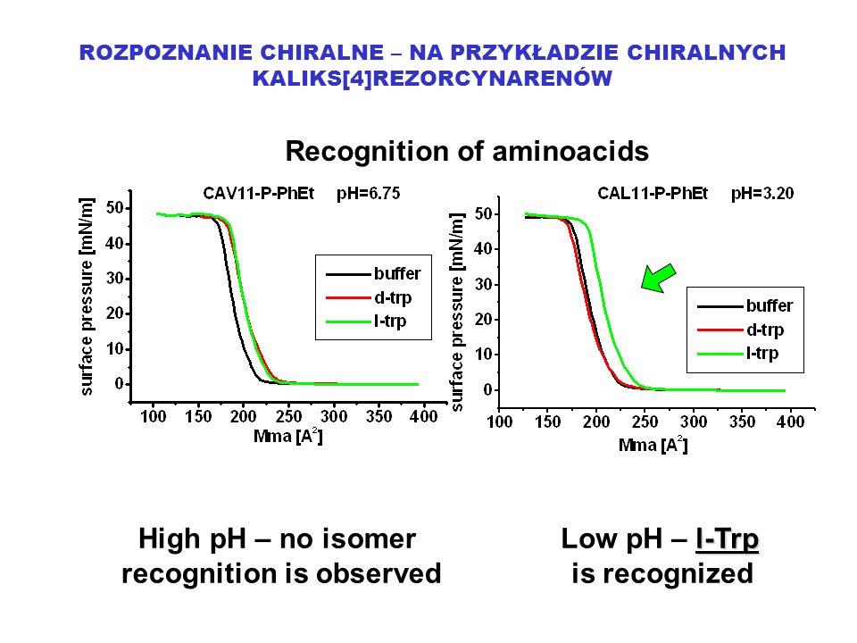 ROZPOZNANIE CHIRALNE – NA PRZYKŁADZIE CHIRALNYCH KALIKS[4]REZORCYNARENÓW Recognition of aminoacids High pH – no isomer recognition is observed l-Trp Low pH – l-Trp is recognized