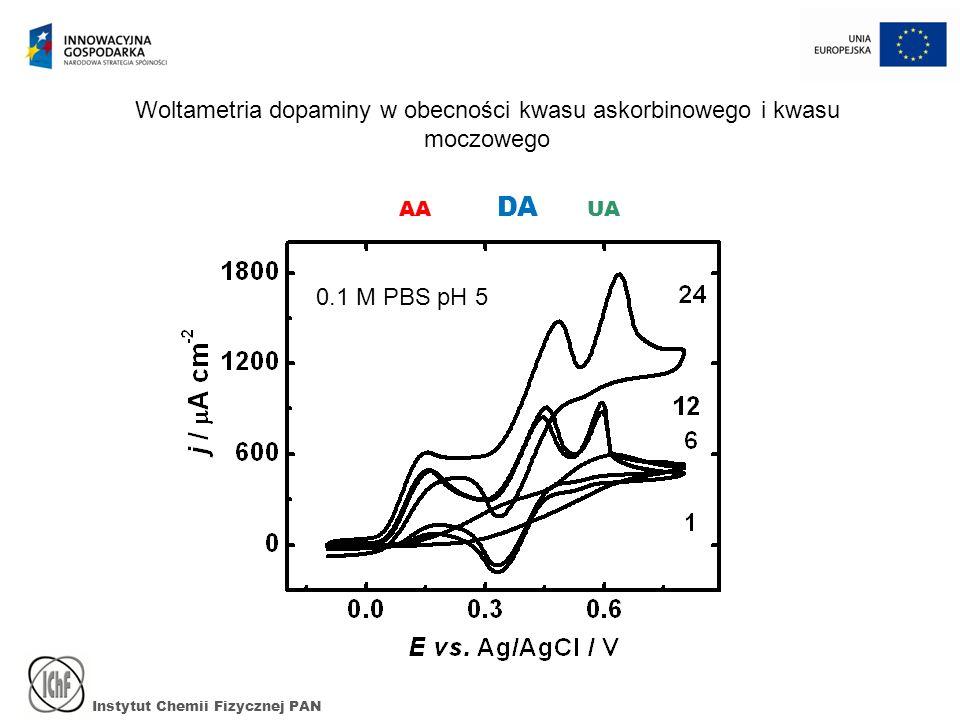 Instytut Chemii Fizycznej PAN AA DA UA 0.1 M PBS pH 5 Woltametria dopaminy w obecności kwasu askorbinowego i kwasu moczowego