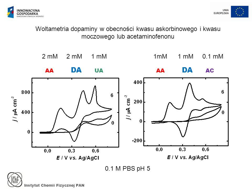 Instytut Chemii Fizycznej PAN AA DA UAAA DA AC 0.1 M PBS pH 5 Woltametria dopaminy w obecności kwasu askorbinowego i kwasu moczowego lub acetaminofeno