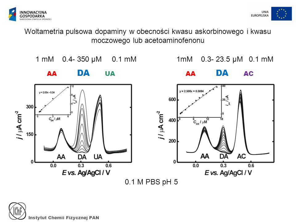 Instytut Chemii Fizycznej PAN 0.1 M PBS pH 5 Woltametria pulsowa dopaminy w obecności kwasu askorbinowego i kwasu moczowego lub acetoaminofenonu AA DA