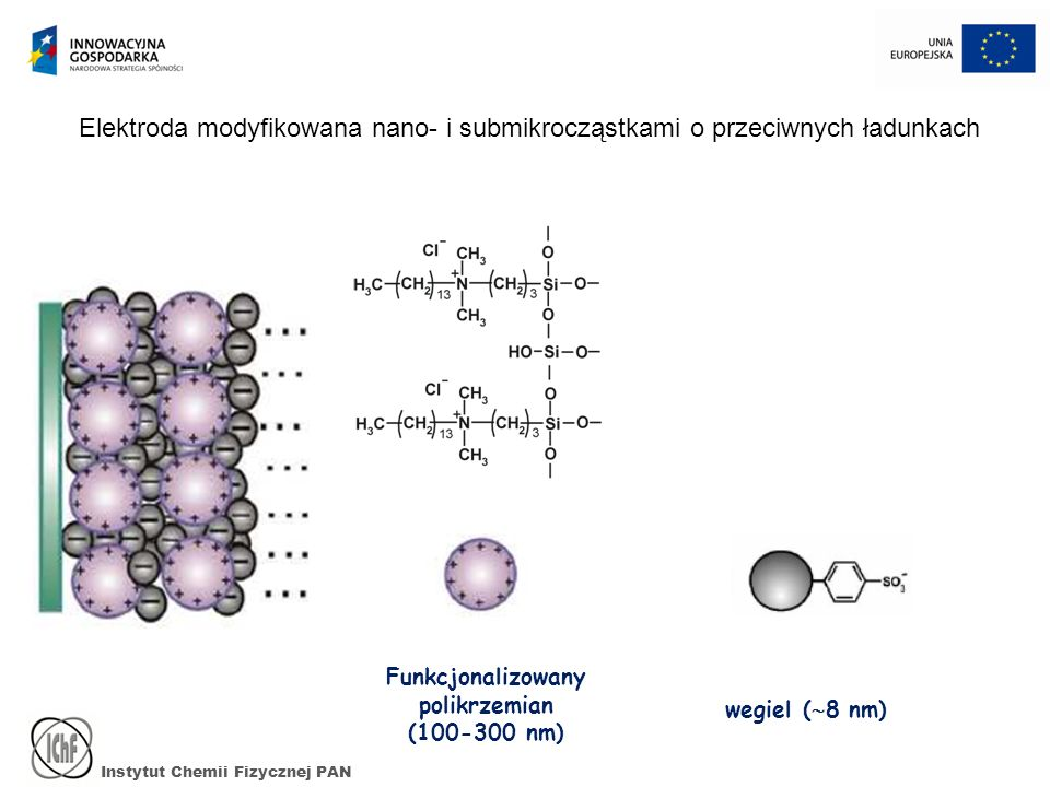 Instytut Chemii Fizycznej PAN wegiel ( 8 nm) Elektroda modyfikowana nano- i submikrocząstkami o przeciwnych ładunkach Funkcjonalizowany polikrzemian (
