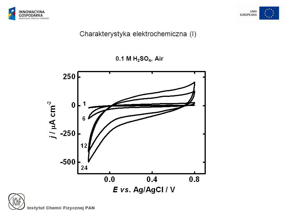 Instytut Chemii Fizycznej PAN 0.1 M H 2 SO 4, Air Charakterystyka elektrochemiczna (I)
