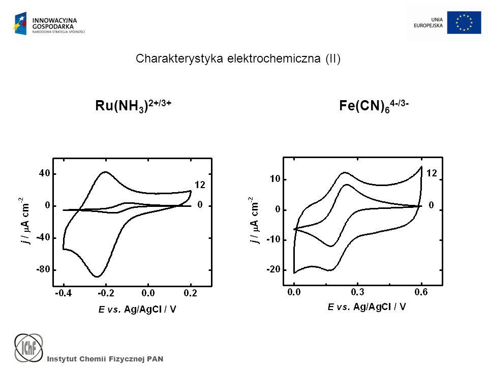 Instytut Chemii Fizycznej PAN Ru(NH 3 ) 2+/3+ Fe(CN) 6 4-/3- Charakterystyka elektrochemiczna (II)