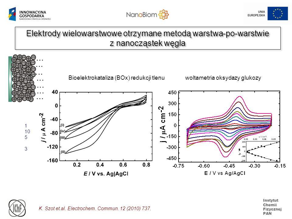 Instytut Chemii Fizycznej PAN Elektrody wielowarstwowe otrzymane metodą warstwa-po-warstwie z nanocząstek węgla Elektrody wielowarstwowe otrzymane met