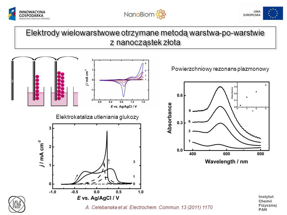 Instytut Chemii Fizycznej PAN Elektrody wielowarstwowe otrzymane metodą warstwa-po-warstwie z nanocząstek złota Elektrody wielowarstwowe otrzymane met