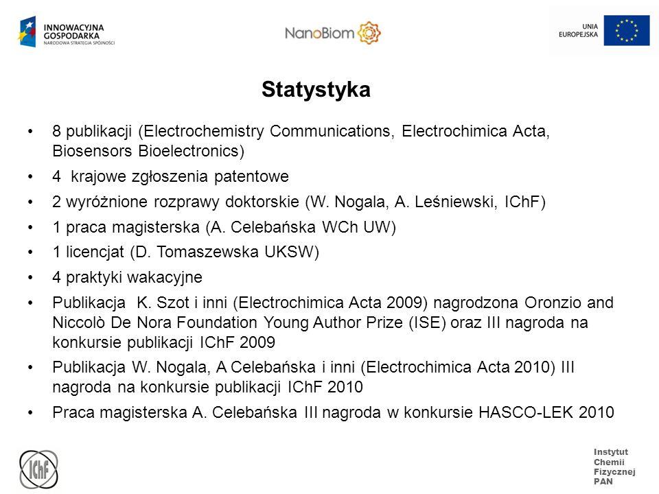 Instytut Chemii Fizycznej PAN 8 publikacji (Electrochemistry Communications, Electrochimica Acta, Biosensors Bioelectronics) 4 krajowe zgłoszenia pate