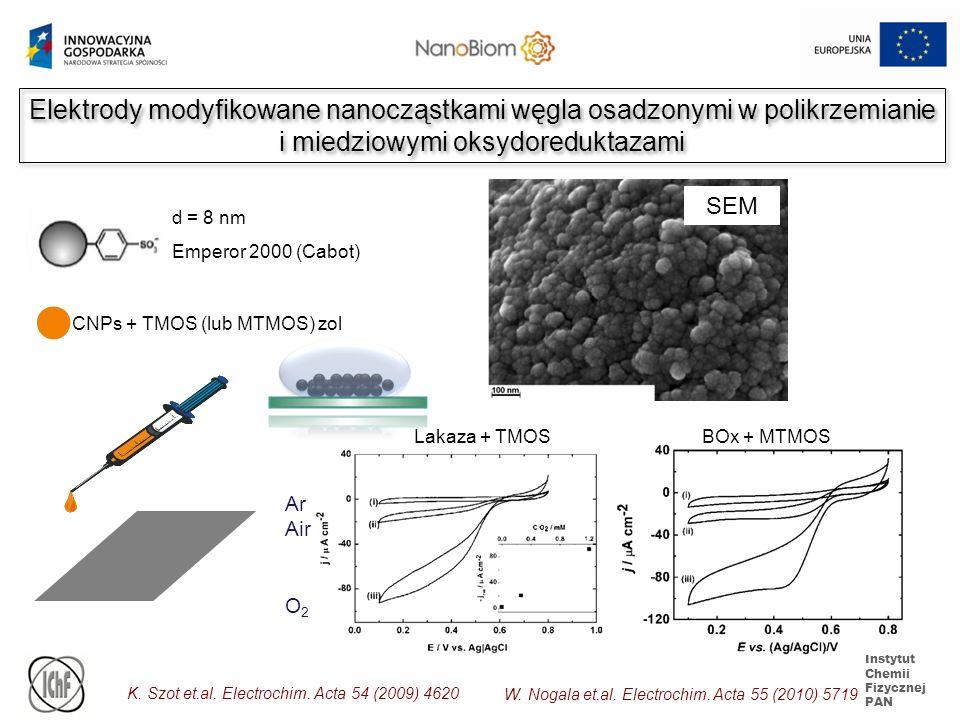 Instytut Chemii Fizycznej PAN Elektrody modyfikowane nanocząstkami węgla osadzonymi w polikrzemianie i miedziowymi oksydoreduktazami K. Szot et.al. El