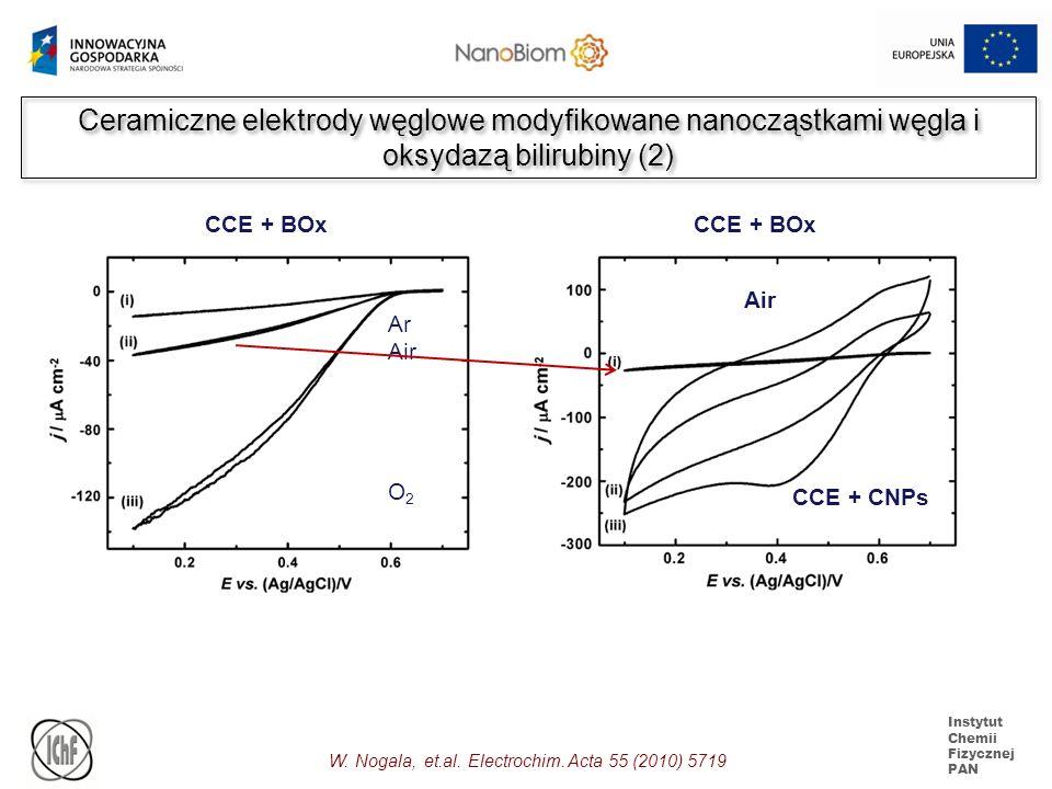 Instytut Chemii Fizycznej PAN Ceramiczne elektrody węglowe modyfikowane nanocząstkami węgla i oksydazą bilirubiny (2) W. Nogala, et.al. Electrochim. A