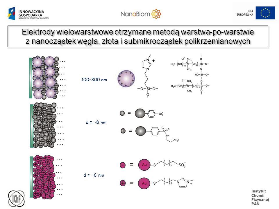 Instytut Chemii Fizycznej PAN Elektrody wielowarstwowe otrzymane metodą warstwa-po-warstwie z nanocząstek węgla, złota i submikrocząstek polikrzemiano