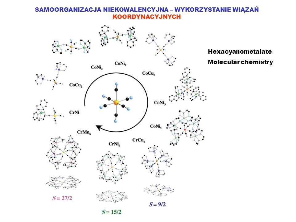 SAMOORGANIZACJA NIEKOWALENCYJNA – WYKORZYSTANIE WIĄZAŃ KOORDYNACYJNYCH Hexacyanometalate Molecular Chemistry: Heptanuclear Heterobimetallic Complexes; Control of the Ground Spin State, V.