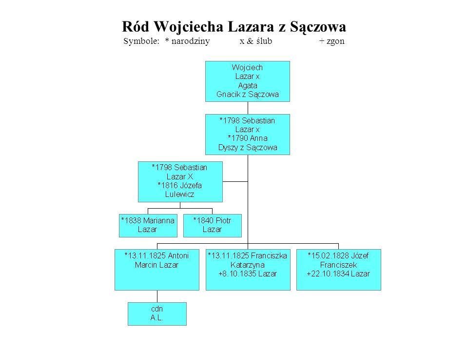 Ród Wojciecha Lazara z Sączowa Symbole: * narodziny x & ślub + zgon