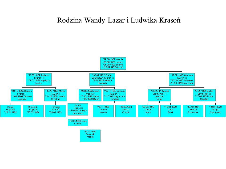 Rodzina Teodora Lazara i Wacławy Szmidt