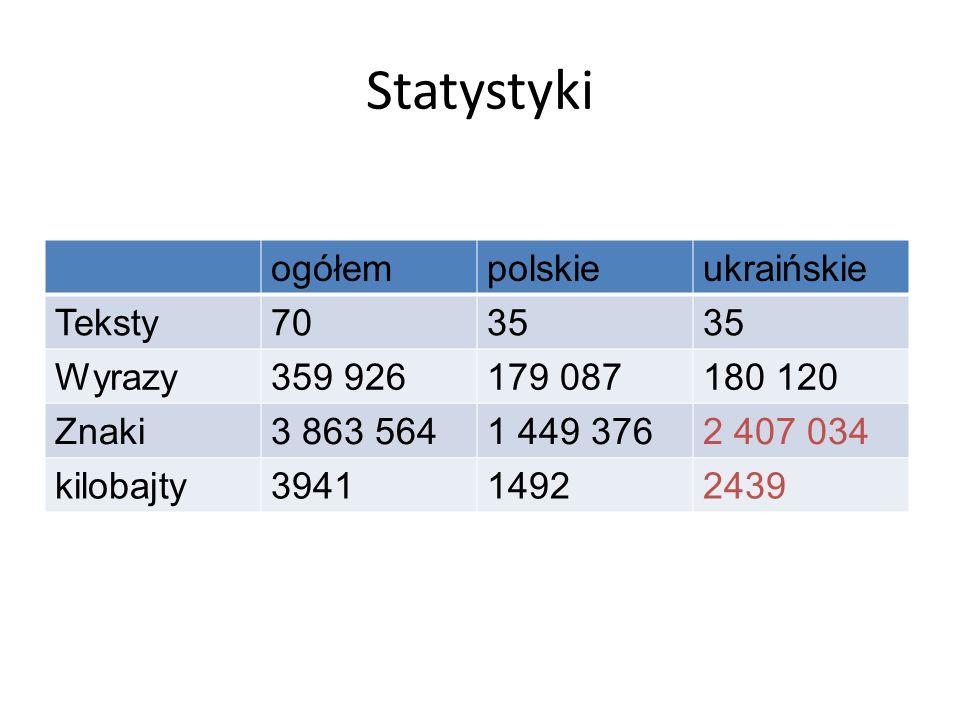 Statystyki ogółempolskieukraińskie Teksty7035 Wyrazy359 926179 087180 120 Znaki3 863 5641 449 3762 407 034 kilobajty394114922439