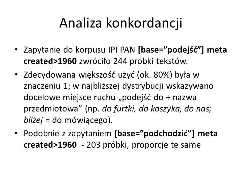 Analiza konkordancji Zapytanie do korpusu IPI PAN [base=podejść] meta created>1960 zwróciło 244 próbki tekstów. Zdecydowana większość użyć (ok. 80%) b