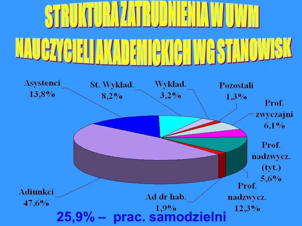 25,9% – prac. samodzielni