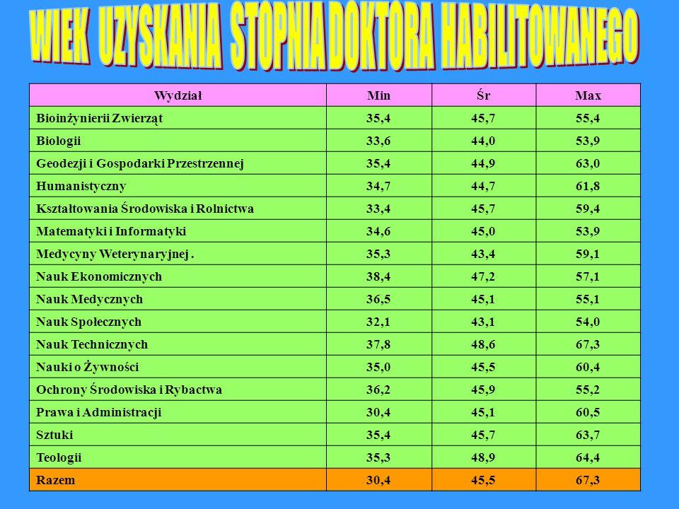 WydziałMinŚrMax Bioinżynierii Zwierząt35,445,755,4 Biologii33,644,053,9 Geodezji i Gospodarki Przestrzennej35,444,963,0 Humanistyczny34,744,761,8 Kszt