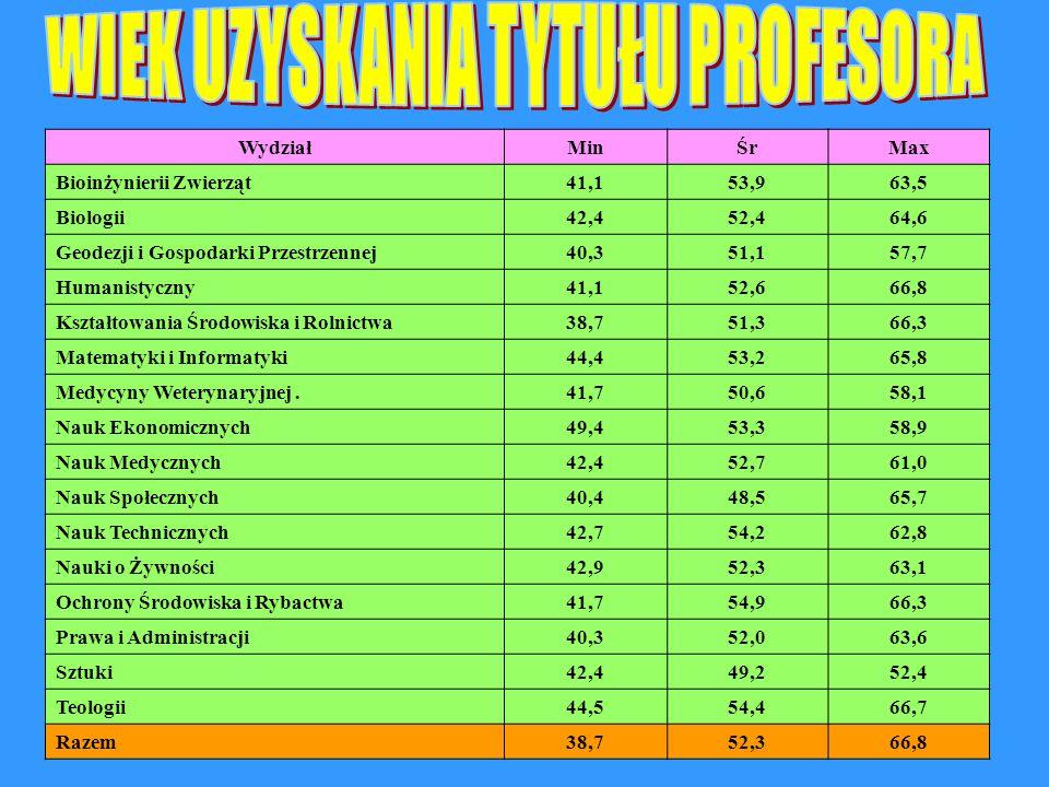WydziałMinŚrMax Bioinżynierii Zwierząt41,153,963,5 Biologii42,452,464,6 Geodezji i Gospodarki Przestrzennej40,351,157,7 Humanistyczny41,152,666,8 Kszt
