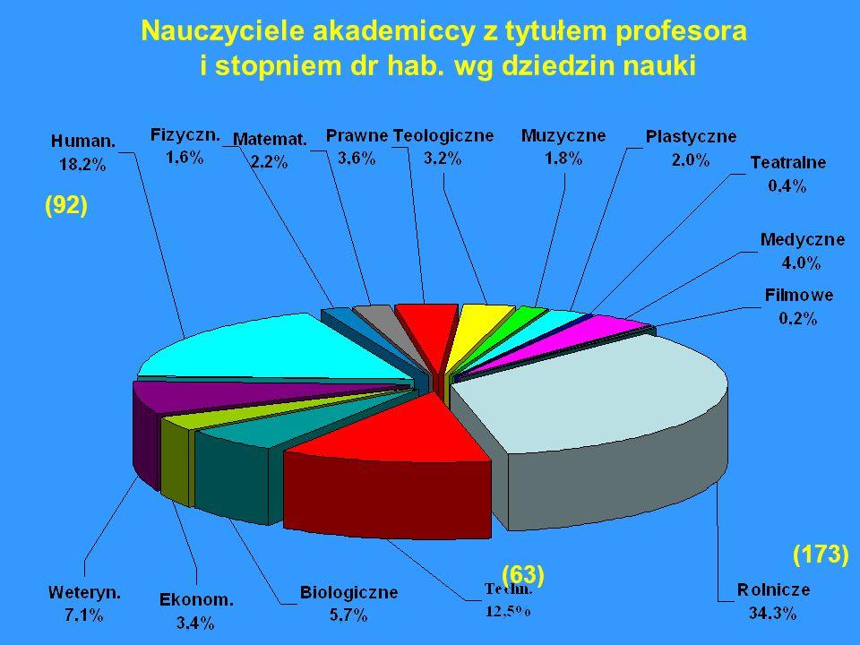 Nauczyciele akademiccy z tytułem profesora i stopniem dr hab. wg dziedzin nauki (173) (63) (92)
