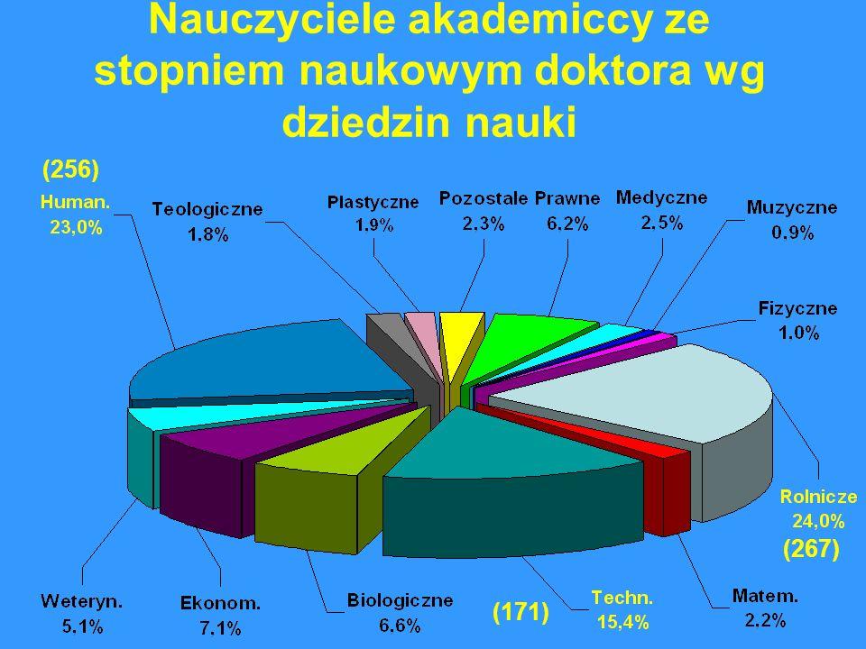 Nauczyciele akademiccy ze stopniem naukowym doktora wg dziedzin nauki (171) (256) (267)