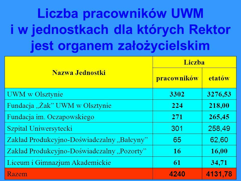 Liczba pracowników UWM i w jednostkach dla których Rektor jest organem założycielskim Nazwa Jednostki Liczba pracownikówetatów UWM w Olsztynie33023276