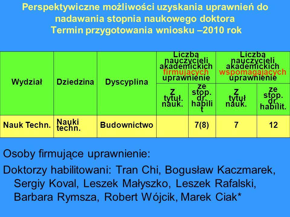 Perspektywiczne możliwości uzyskania uprawnień do nadawania stopnia naukowego doktora Termin przygotowania wniosku –2010 rok WydziałDziedzinaDyscyplin