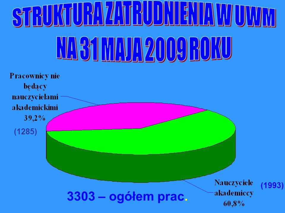 (1285) 3303 – ogółem prac. (1993)