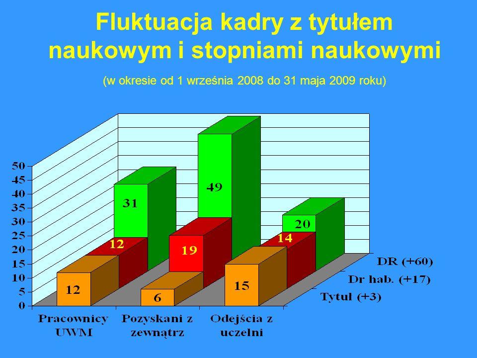 Fluktuacja kadry z tytułem naukowym i stopniami naukowymi (w okresie od 1 września 2008 do 31 maja 2009 roku)