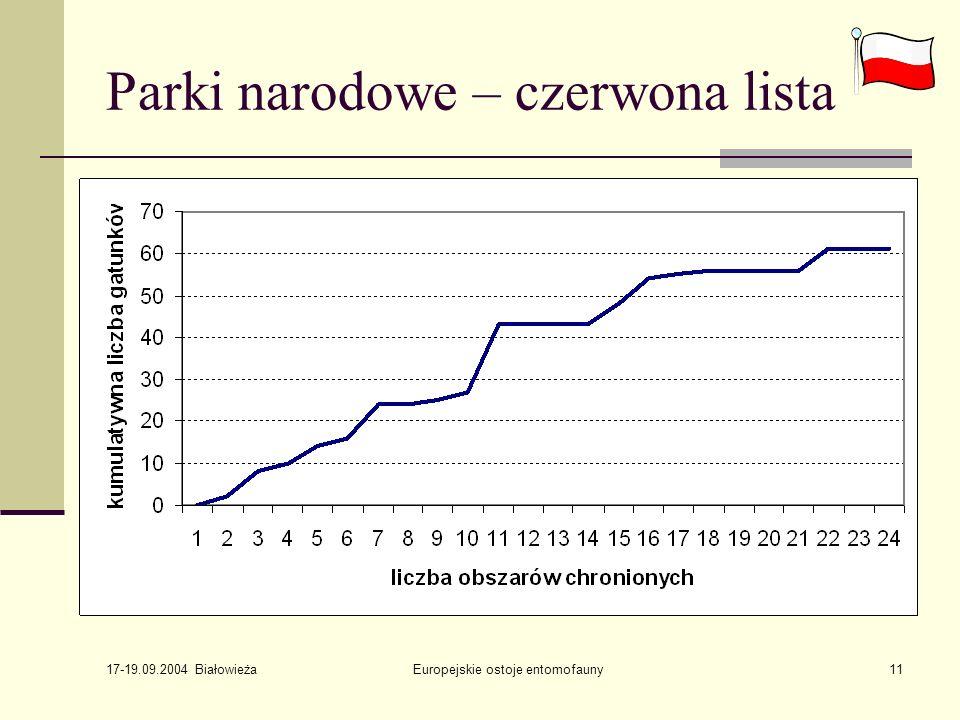 17-19.09.2004 Białowieża Europejskie ostoje entomofauny11 Parki narodowe – czerwona lista