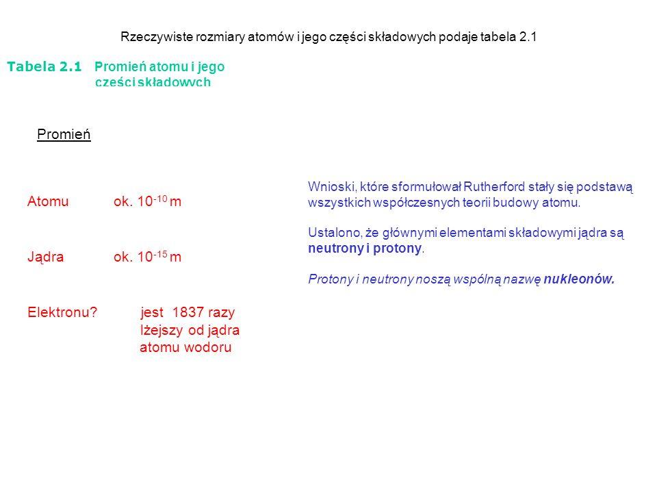 główna liczba kwan- towa n sym- bol pow- łoki maksy- malna pojem- ność powłoki 2n 2 poboczna liczba kwantowa L 0 1 2 3 symbol podpowłoki s p d f ------------------------------------------------------------- magnetyczna liczba kwantowa m 0 -1, 0,+1 -2,-1, 0,+1,+2 -3,-2,-1, 0,+1,+2 +3 maksymalne zapełnie- nie powłoki i podpowłok 1K21s 2 2L8 2s 2 2p 6 3M18 3s 2 3p 6 3d 10 4N32 4s 2 4p 6 4d 10 4f 14 5O(50) 5s 2 5p 6 5d 10 5f 14 6P(72) 6s 2 6p 6 6d 10 7Q(98) 7s 2 7p 6 7d 10