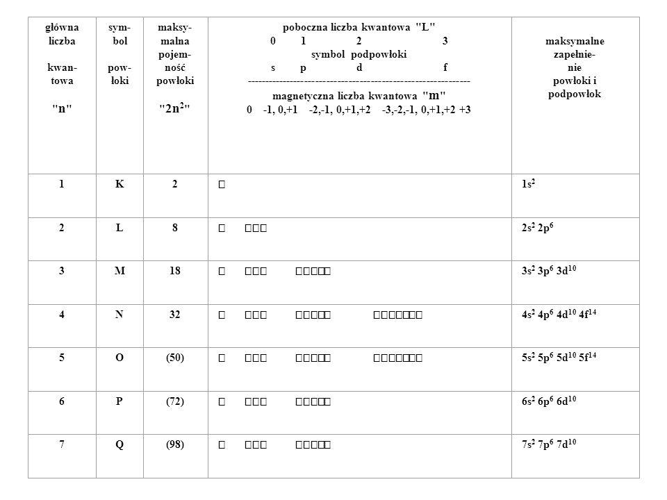 główna liczba kwan- towa