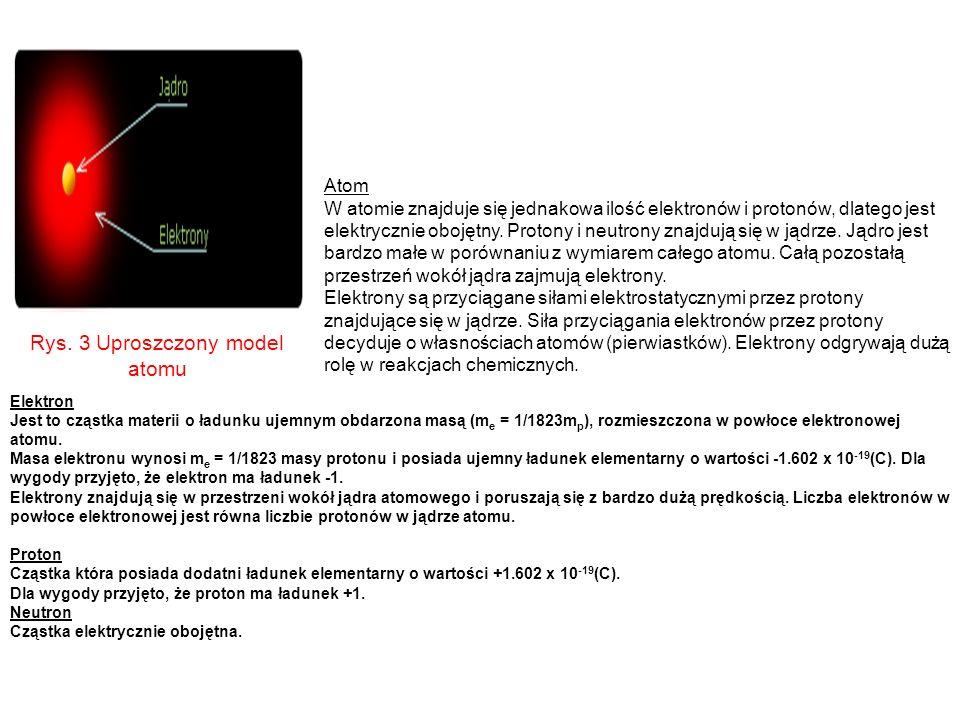 Rys. 3 Uproszczony model atomu Atom W atomie znajduje się jednakowa ilość elektronów i protonów, dlatego jest elektrycznie obojętny. Protony i neutron