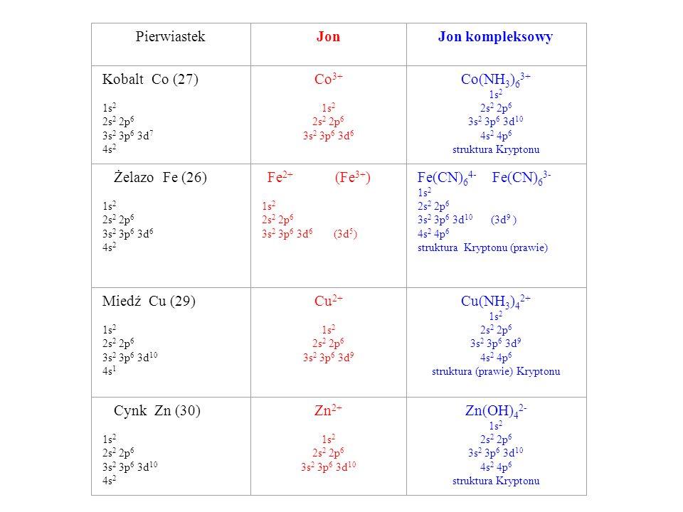 PierwiastekJonJon kompleksowy Kobalt Co (27) 1s 2 2s 2 2p 6 3s 2 3p 6 3d 7 4s 2 Co 3+ 1s 2 2s 2 2p 6 3s 2 3p 6 3d 6 Co(NH 3 ) 6 3+ 1s 2 2s 2 2p 6 3s 2